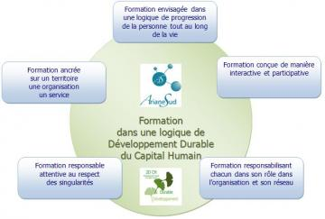AS Formation durable